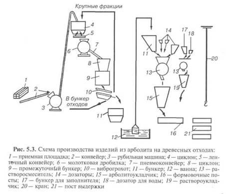 по типовой схеме дробленка